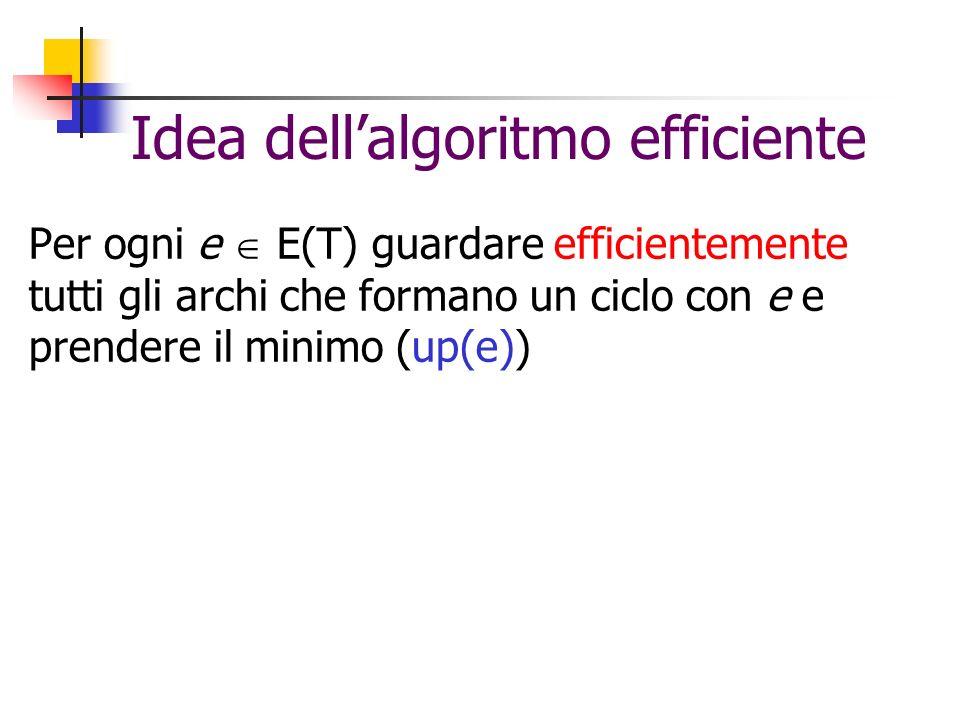 Idea dellalgoritmo efficiente Per ogni e E(T) guardare efficientemente tutti gli archi che formano un ciclo con e e prendere il minimo (up(e))