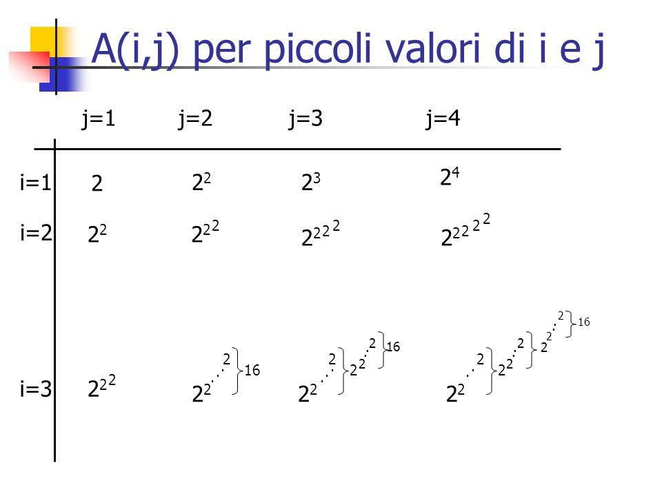 A(i,j) per piccoli valori di i e j 2 2323 2424 2 2 2 2 2 2 2 2 2 2 2 2 2 2 2 16 2 2 2 2 2 2 2 2 2 2 2 2 2.............. j=1 j=2 j=3 j=4 i=1 i=2 i=3