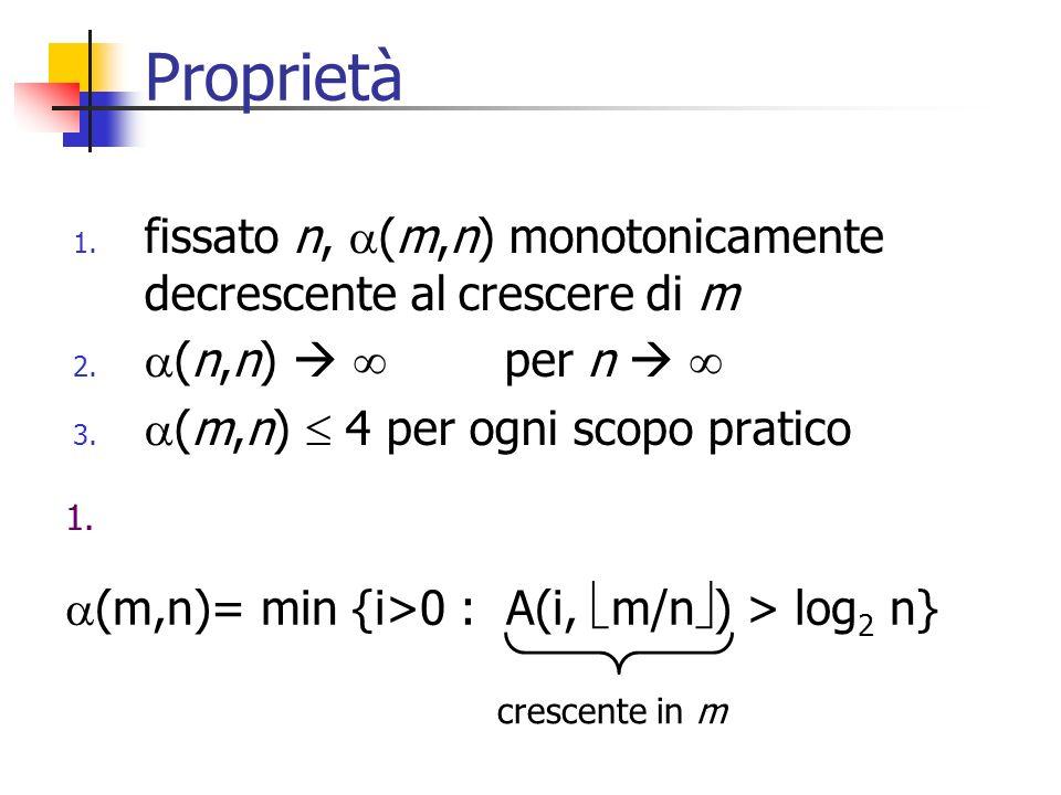 Proprietà 2. (n,n) per n (n,n)= min {i>0 : A(i, n/n ) > log 2 n} = min {i>0 : A(i, 1) > log 2 n}