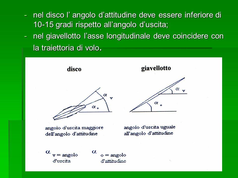 -nel disco l angolo dattitudine deve essere inferiore di 10-15 gradi rispetto allangolo duscita; -nel giavellotto lasse longitudinale deve coincidere