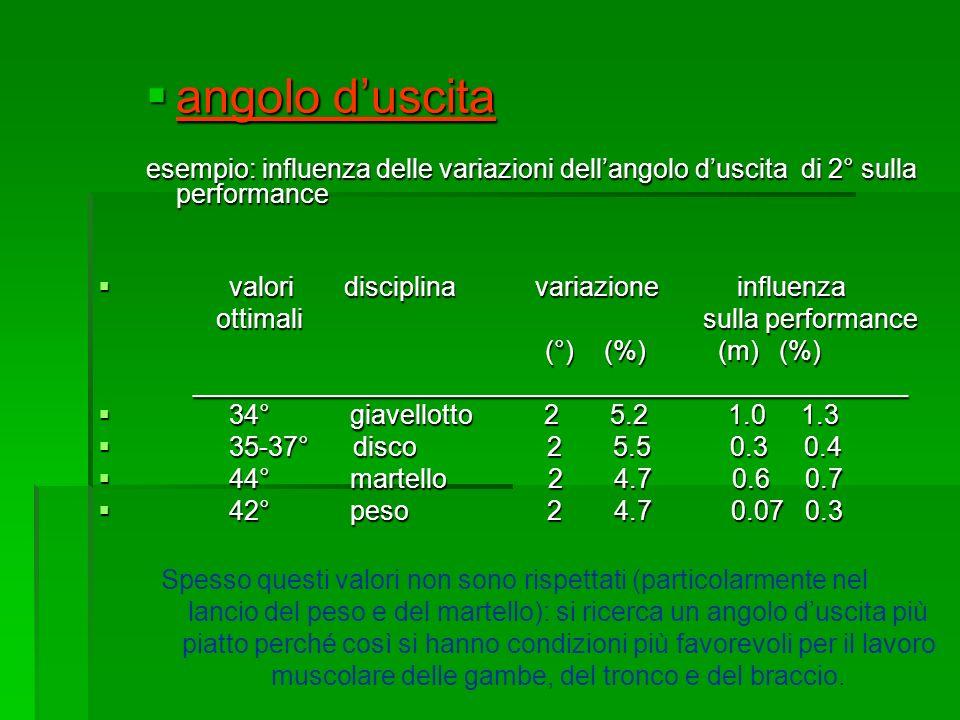 angolo duscita angolo duscita esempio: influenza delle variazioni dellangolo duscita di 2° sulla performance valori disciplina variazione influenza va