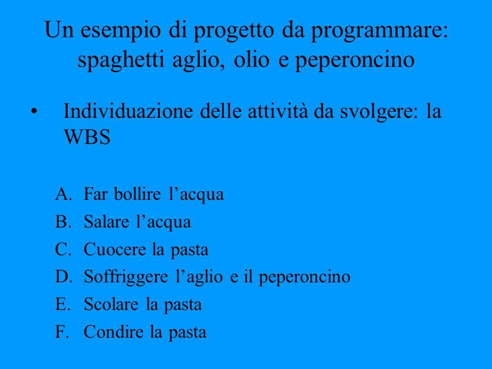 Un esempio di progetto da programmare: spaghetti aglio, olio e peperoncino Individuazione delle attività da svolgere: la WBS A.Far bollire lacqua B.Sa