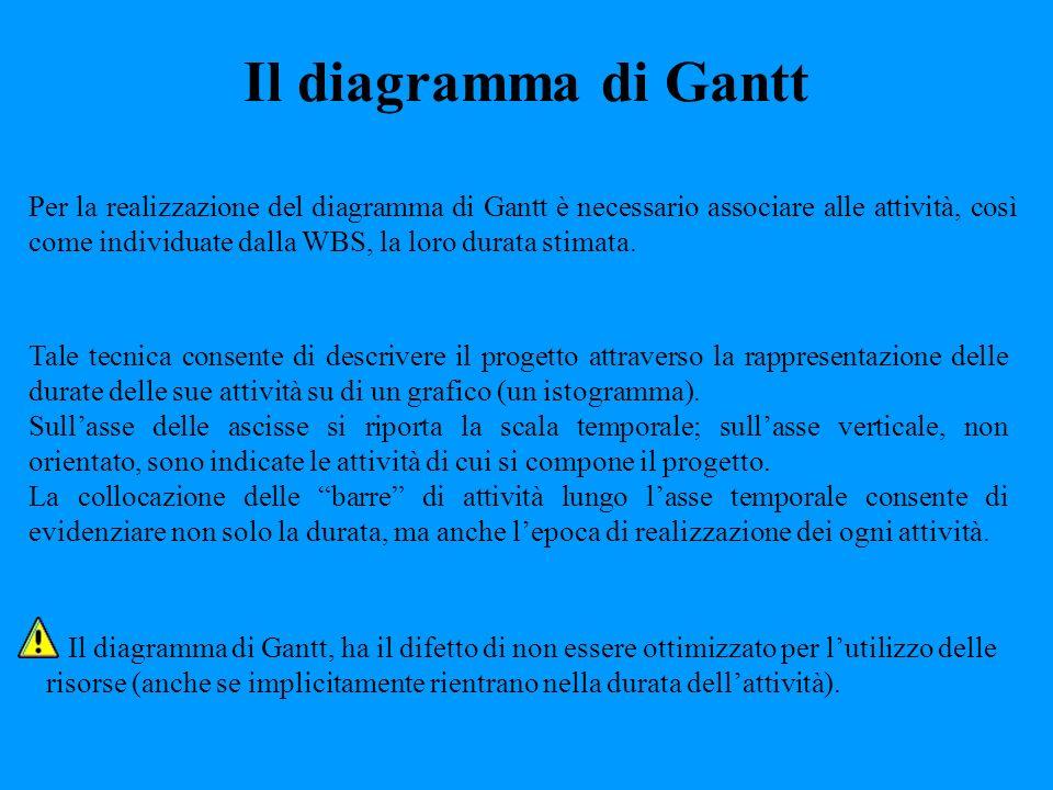 Il diagramma di Gantt Per la realizzazione del diagramma di Gantt è necessario associare alle attività, così come individuate dalla WBS, la loro durat