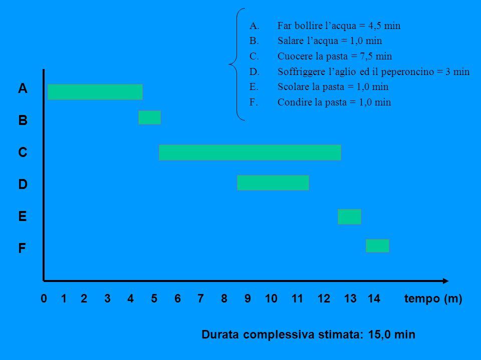 tempo (m)0 1 2 3 4 5 6 7 8 9 10 11 12 13 14 ABCDEFABCDEF Durata complessiva stimata: 15,0 min A.Far bollire lacqua = 4,5 min B.Salare lacqua = 1,0 min