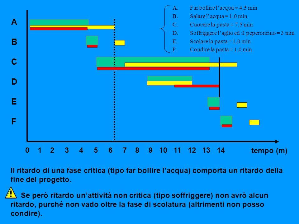 ABCDEFABCDEF tempo (m) 0 1 2 3 4 5 6 7 8 9 10 11 12 13 14 Il ritardo di una fase critica (tipo far bollire lacqua) comporta un ritardo della fine del