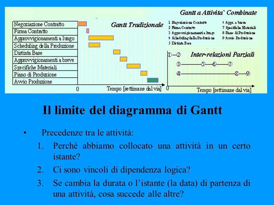 Il limite del diagramma di Gantt Precedenze tra le attività: 1.Perché abbiamo collocato una attività in un certo istante? 2.Ci sono vincoli di dipende