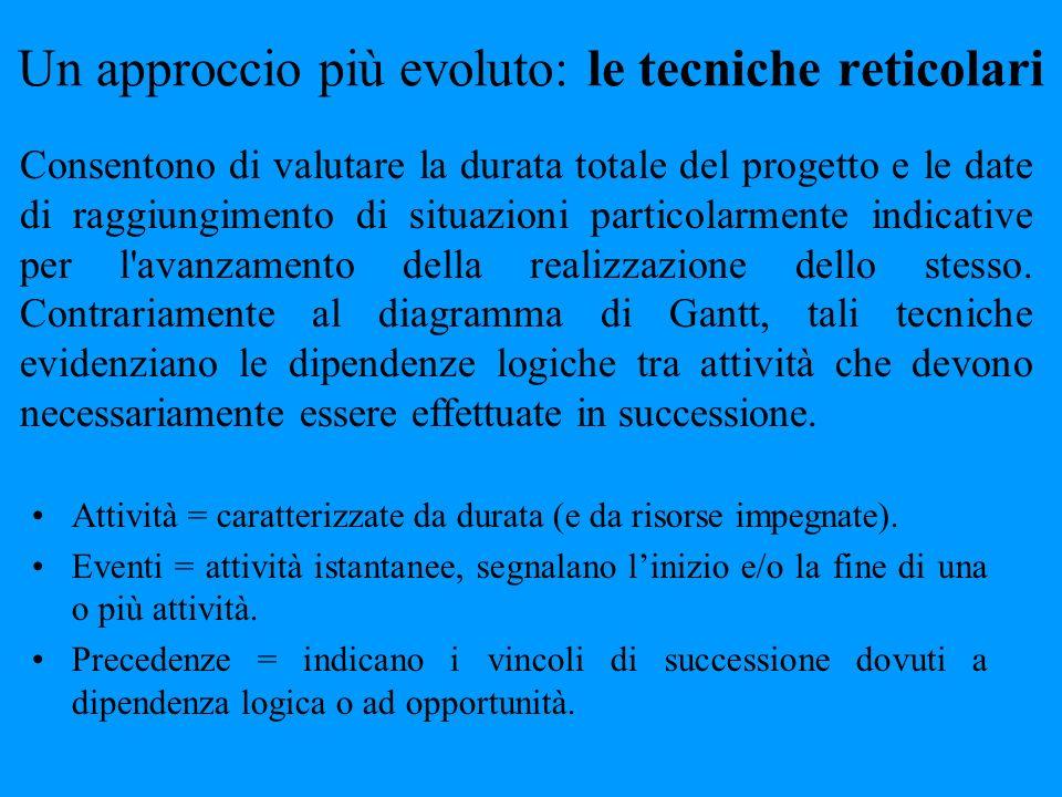Un approccio più evoluto: le tecniche reticolari Attività = caratterizzate da durata (e da risorse impegnate). Eventi = attività istantanee, segnalano