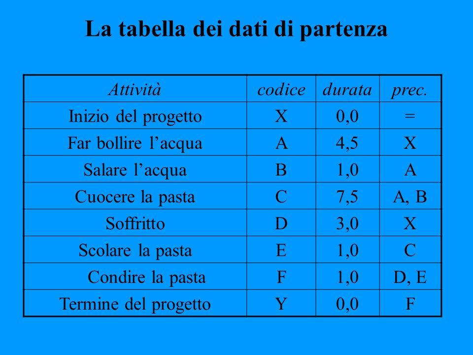 La tabella dei dati di partenza Attivitàcodicedurataprec. Inizio del progettoX0,0= Far bollire lacquaA4,5X Salare lacquaB1,0A Cuocere la pastaC7,5A, B