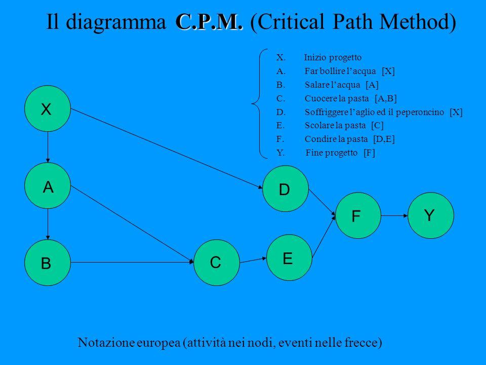 C.P.M. Il diagramma C.P.M. (Critical Path Method) Notazione europea (attività nei nodi, eventi nelle frecce) B Y X A E D F C X. Inizio progetto A.Far