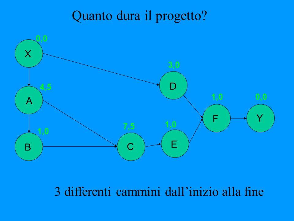 Quanto dura il progetto? B Y X A E D F C 0,0 4,5 1,0 7,5 1,0 3,0 1,00,0 3 differenti cammini dallinizio alla fine