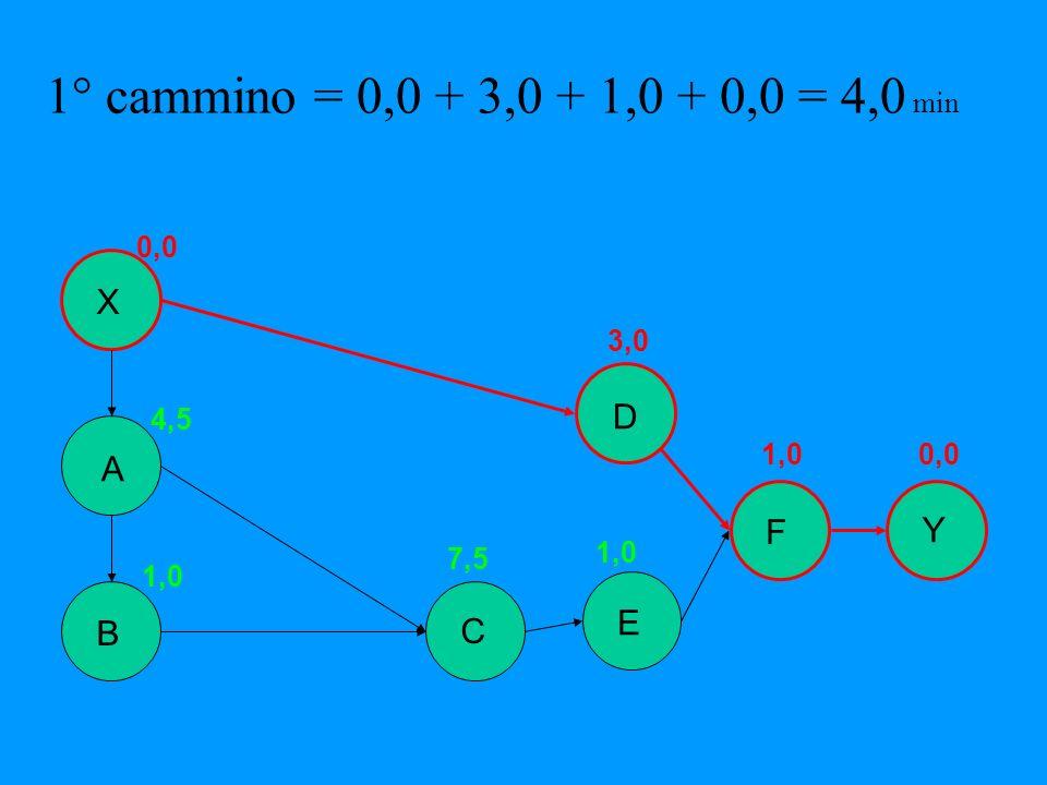 B Y X A E D F C 0,0 4,5 1,0 7,5 1,0 3,0 1,00,0 1° cammino = 0,0 + 3,0 + 1,0 + 0,0 = 4,0 min