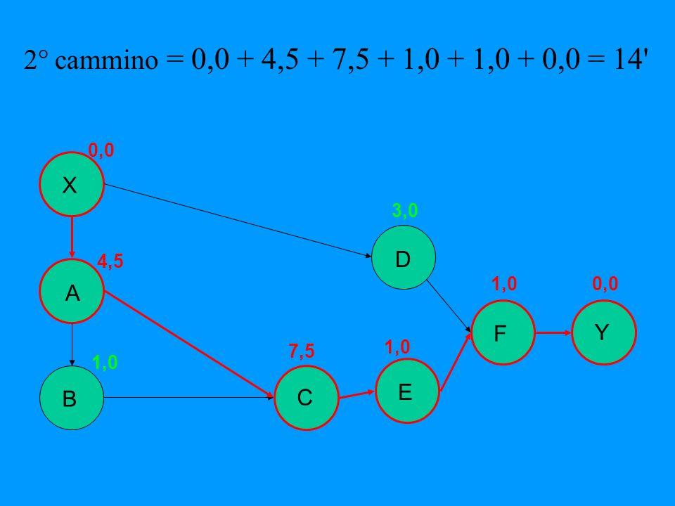 2° cammino = 0,0 + 4,5 + 7,5 + 1,0 + 1,0 + 0,0 = 14' B Y X A E D F C 0,0 4,5 1,0 7,5 1,0 3,0 1,00,0