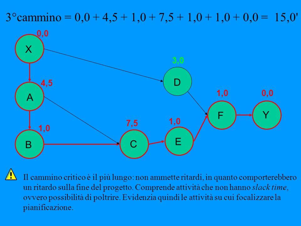 B Y X A E D F C 4,5 1,0 7,5 1,0 3,0 1,00,0 3°cammino = 0,0 + 4,5 + 1,0 + 7,5 + 1,0 + 1,0 + 0,0 = 15,0' Il cammino critico è il più lungo: non ammette