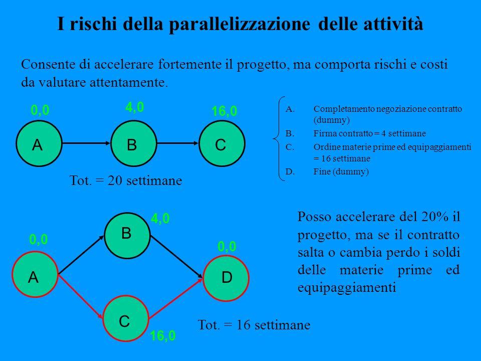 I rischi della parallelizzazione delle attività Consente di accelerare fortemente il progetto, ma comporta rischi e costi da valutare attentamente. A.
