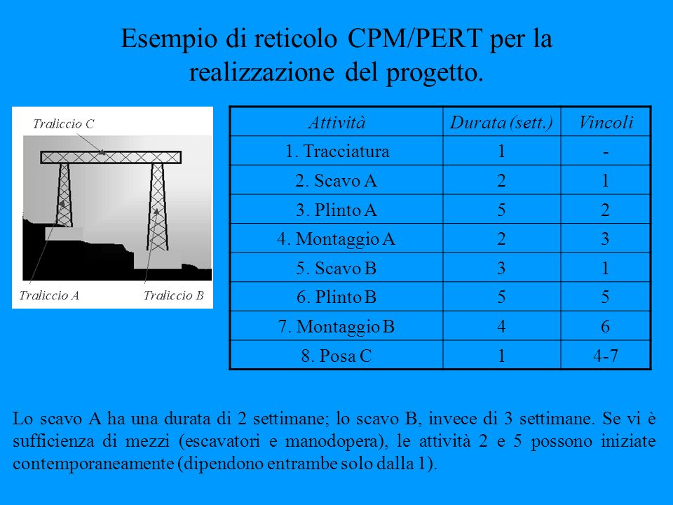 Esempio di reticolo CPM/PERT per la realizzazione del progetto. AttivitàDurata (sett.)Vincoli 1. Tracciatura1- 2. Scavo A21 3. Plinto A52 4. Montaggio