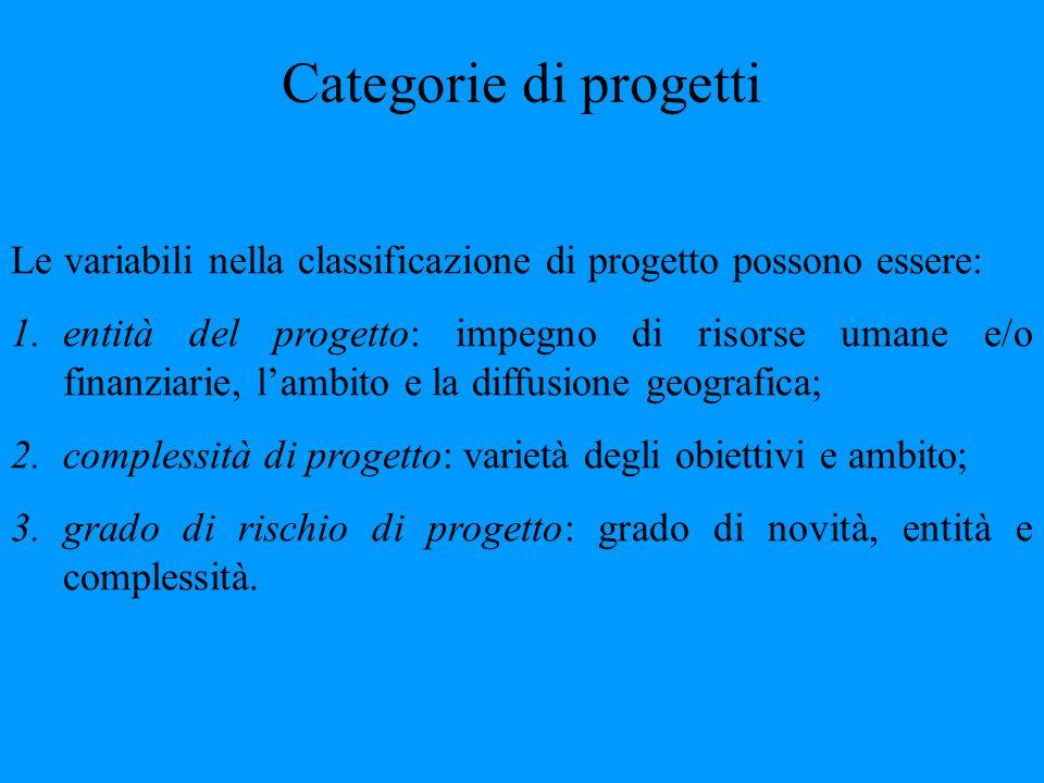 Categorie di progetti Le variabili nella classificazione di progetto possono essere: 1.entità del progetto: impegno di risorse umane e/o finanziarie,