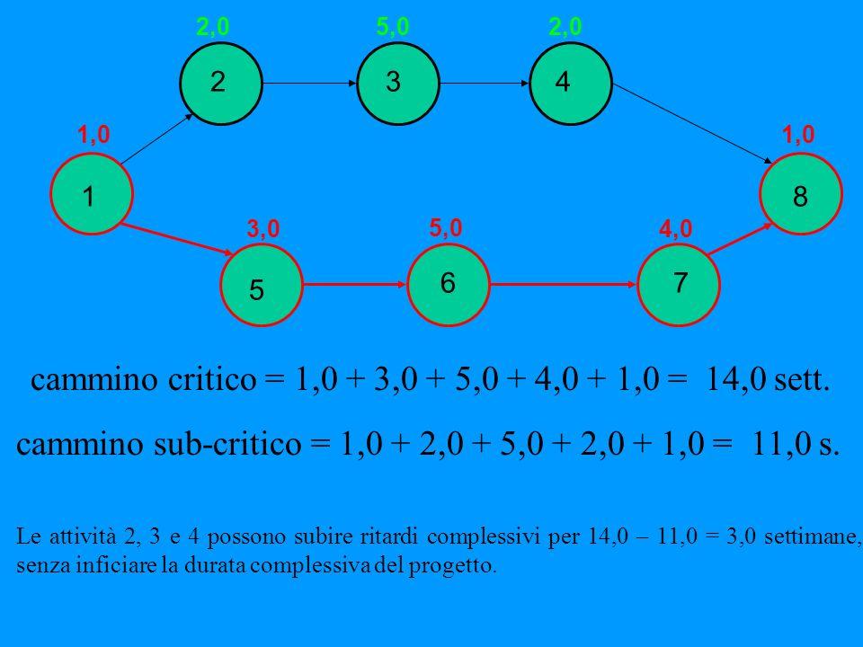 1 234 8 5 67 1,0 2,05,02,0 3,0 5,0 4,0 1,0 cammino critico = 1,0 + 3,0 + 5,0 + 4,0 + 1,0 = 14,0 sett. cammino sub-critico = 1,0 + 2,0 + 5,0 + 2,0 + 1,