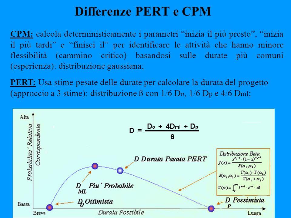 Differenze PERT e CPM CPM: calcola deterministicamente i parametri inizia il più presto, inizia il più tardi e finisci il per identificare le attività