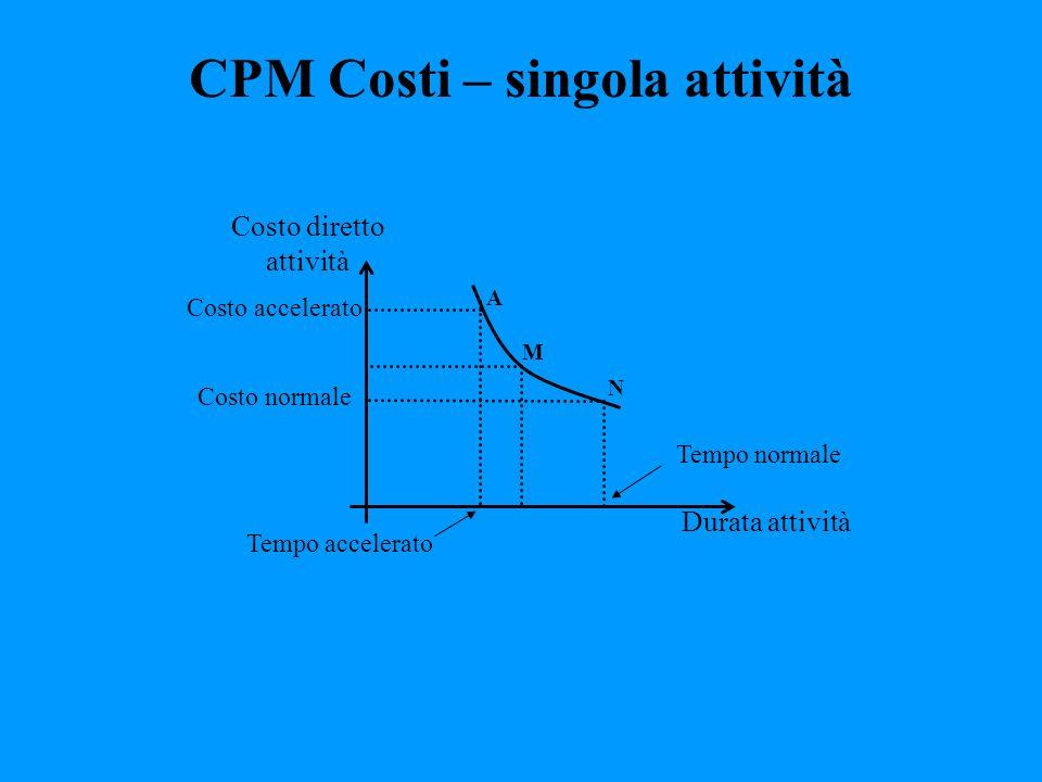 CPM Costi – singola attività Durata attività A M N Tempo normale Tempo accelerato Costo normale Costo accelerato Costo diretto attività
