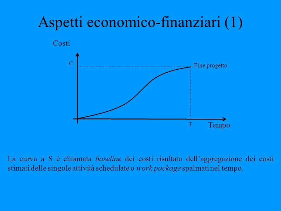 Aspetti economico-finanziari (1) Tempo Costi C T Fine progetto La curva a S è chiamata baseline dei costi risultato dellaggregazione dei costi stimati