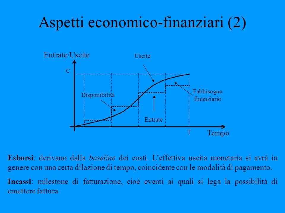 Aspetti economico-finanziari (2) Tempo Entrate/Uscite C T Disponibilità Uscite Entrate Fabbisogno finanziario Esborsi: derivano dalla baseline dei cos
