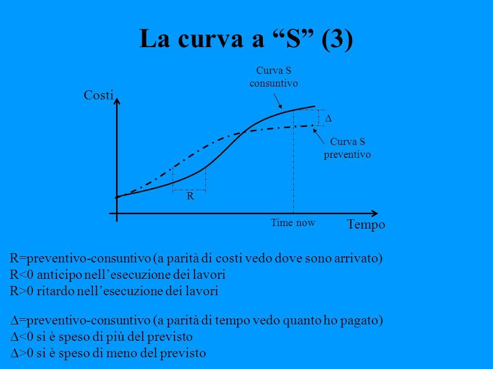 La curva a S (3) Tempo Costi Time now Curva S consuntivo Curva S preventivo R =preventivo-consuntivo (a parità di tempo vedo quanto ho pagato) <0 si è
