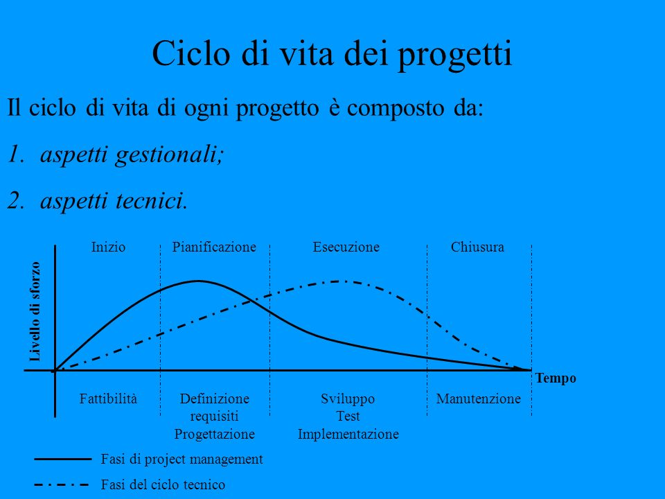 Ciclo di vita dei progetti Il ciclo di vita di ogni progetto è composto da: 1.aspetti gestionali; 2.aspetti tecnici. Livello di sforzo Tempo InizioPia