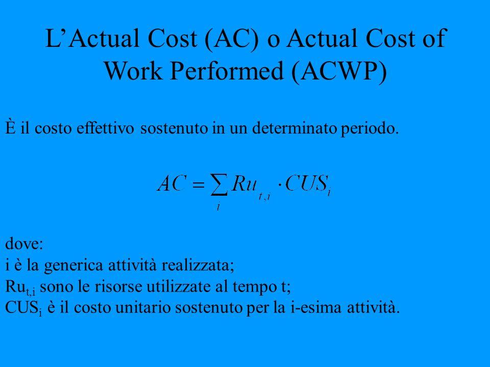 LActual Cost (AC) o Actual Cost of Work Performed (ACWP) È il costo effettivo sostenuto in un determinato periodo. dove: i è la generica attività real