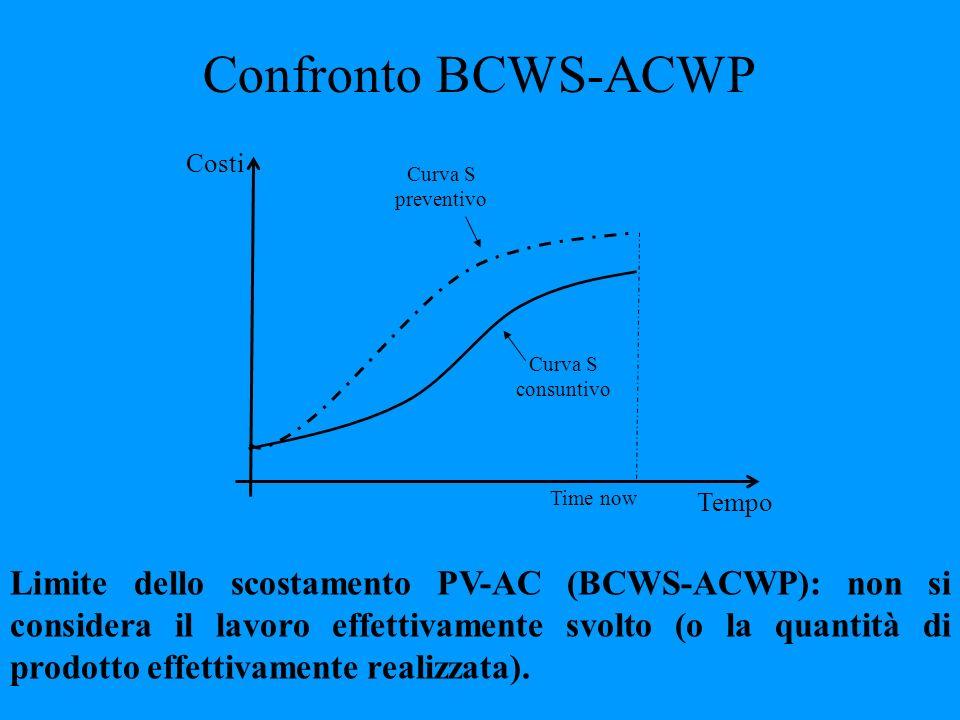Confronto BCWS-ACWP Tempo Costi Time now Curva S consuntivo Curva S preventivo Limite dello scostamento PV-AC (BCWS-ACWP): non si considera il lavoro