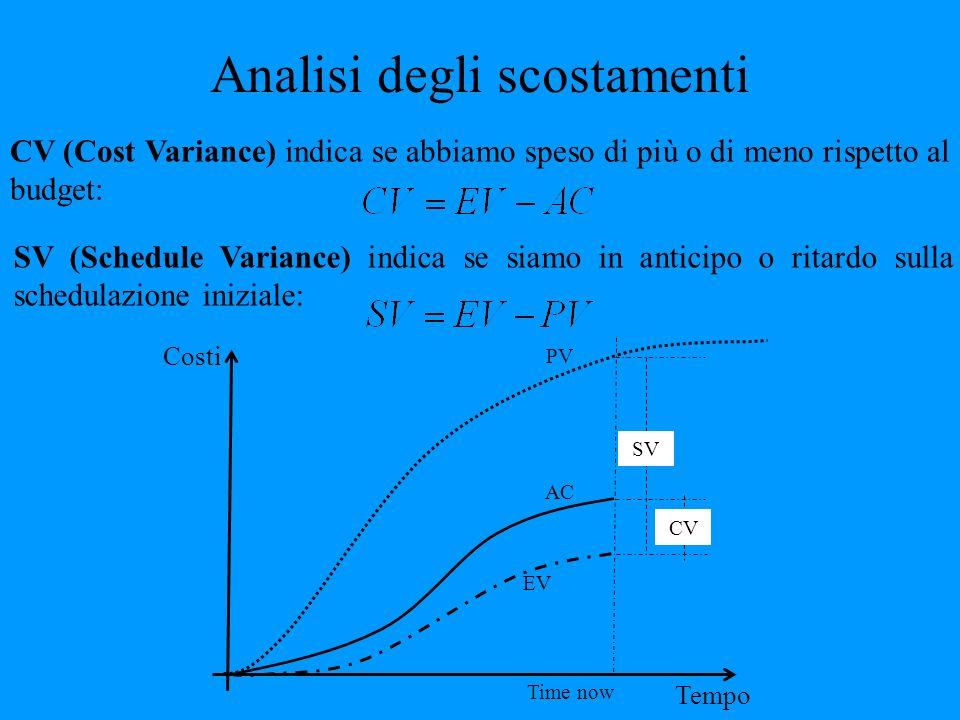 Analisi degli scostamenti CV (Cost Variance) indica se abbiamo speso di più o di meno rispetto al budget: SV (Schedule Variance) indica se siamo in an