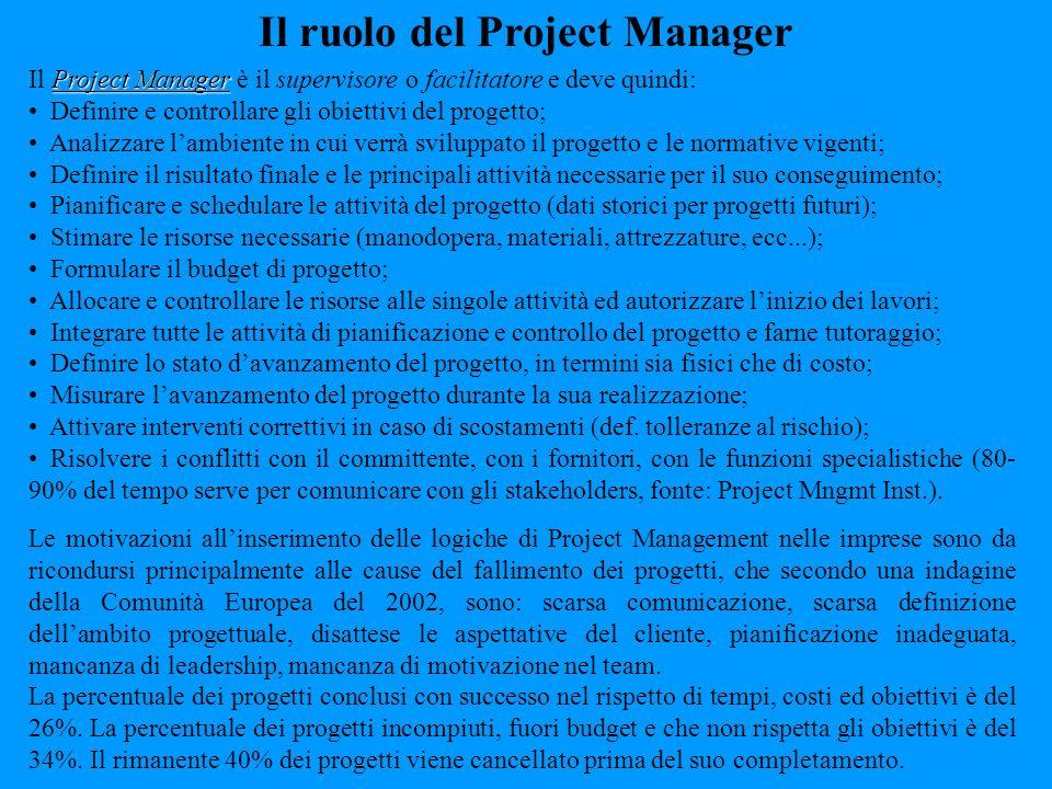 Project Manager Il Project Manager è il supervisore o facilitatore e deve quindi: Definire e controllare gli obiettivi del progetto; Analizzare lambie