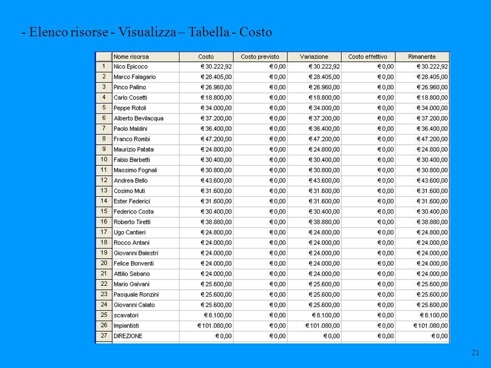 - Elenco risorse - Visualizza – Tabella - Costo 21