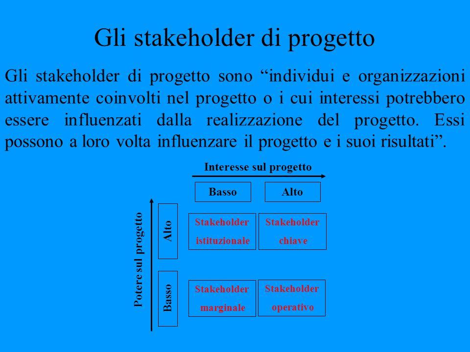 Gli stakeholder di progetto Gli stakeholder di progetto sono individui e organizzazioni attivamente coinvolti nel progetto o i cui interessi potrebber