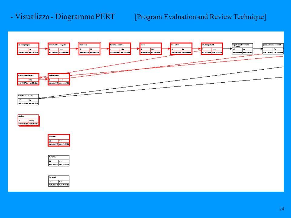 - Visualizza - Diagramma PERT [Program Evaluation and Review Technique] 24