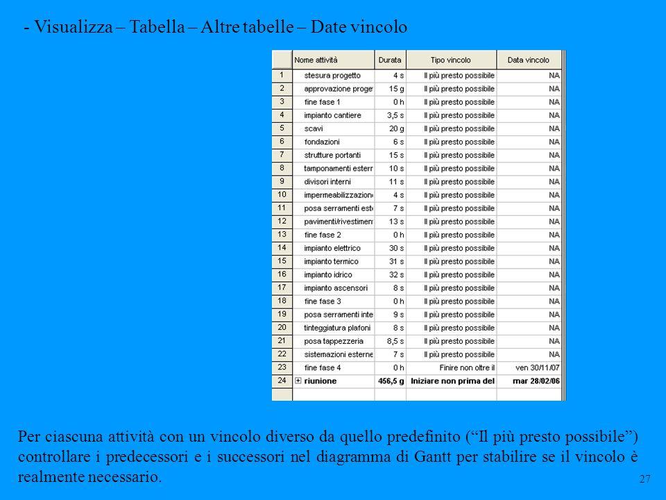 - Visualizza – Tabella – Altre tabelle – Date vincolo Per ciascuna attività con un vincolo diverso da quello predefinito (Il più presto possibile) con
