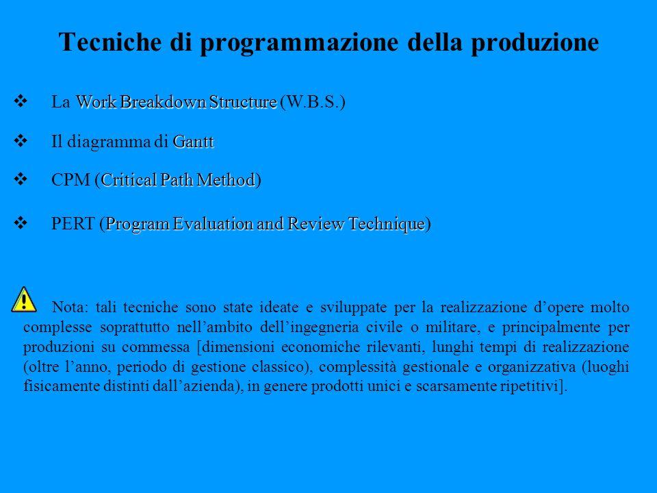 Tecniche di programmazione della produzione Work Breakdown Structure La Work Breakdown Structure (W.B.S.) Gantt Il diagramma di Gantt Critical Path Me
