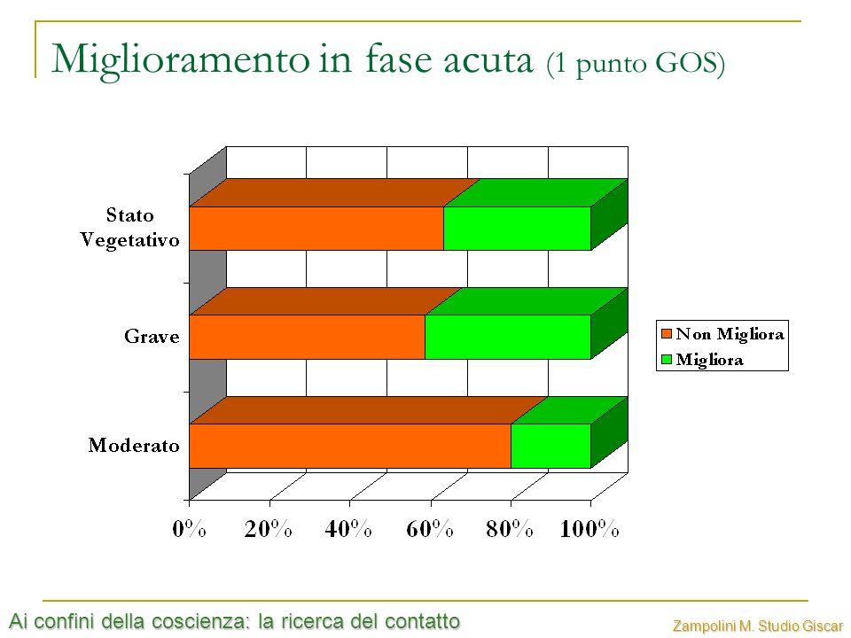 Ai confini della coscienza: la ricerca del contatto Zampolini M. Studio Giscar Miglioramento in fase acuta (1 punto GOS)