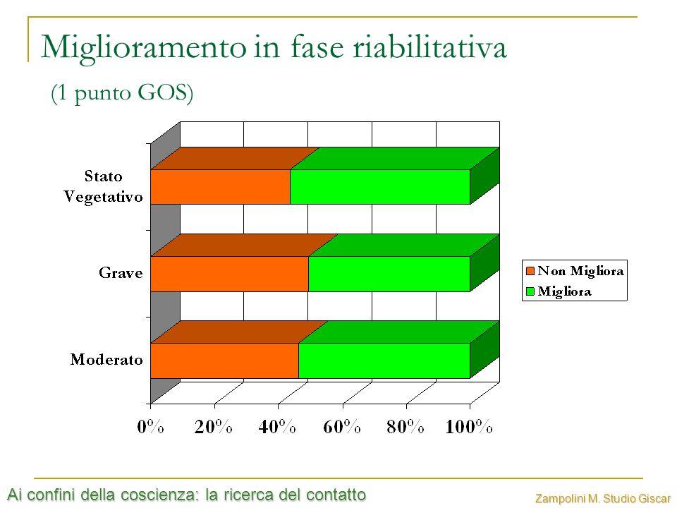 Ai confini della coscienza: la ricerca del contatto Zampolini M. Studio Giscar Miglioramento in fase riabilitativa (1 punto GOS)