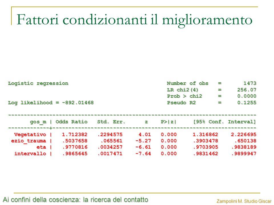 Ai confini della coscienza: la ricerca del contatto Zampolini M. Studio Giscar Fattori condizionanti il miglioramento Logistic regression Number of ob