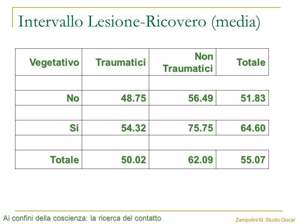 Ai confini della coscienza: la ricerca del contatto Zampolini M. Studio Giscar Intervallo Lesione-Ricovero (media) VegetativoTraumatici Non Traumatici