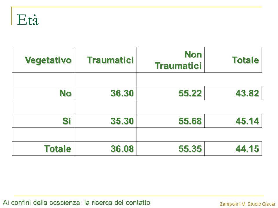 Ai confini della coscienza: la ricerca del contatto Zampolini M. Studio Giscar Età VegetativoTraumatici Non Traumatici Totale No36.3055.2243.82 Si35.3