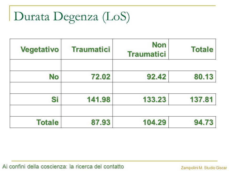 Ai confini della coscienza: la ricerca del contatto Zampolini M. Studio Giscar Durata Degenza (LoS) VegetativoTraumatici Non Traumatici Totale No72.02