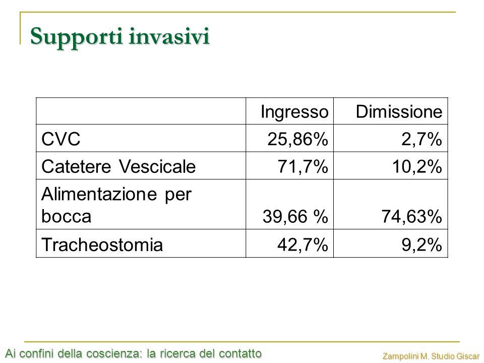 Ai confini della coscienza: la ricerca del contatto Zampolini M. Studio Giscar Supporti invasivi IngressoDimissione CVC 25,86%2,7% Catetere Vescicale