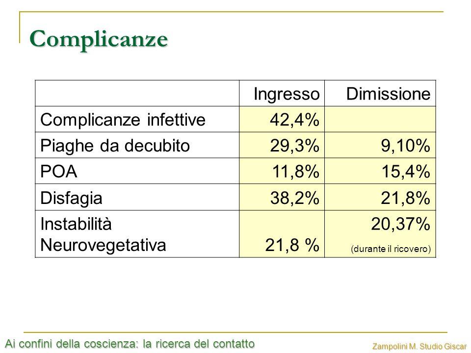 Ai confini della coscienza: la ricerca del contatto Zampolini M. Studio Giscar Complicanze IngressoDimissione Complicanze infettive42,4% Piaghe da dec