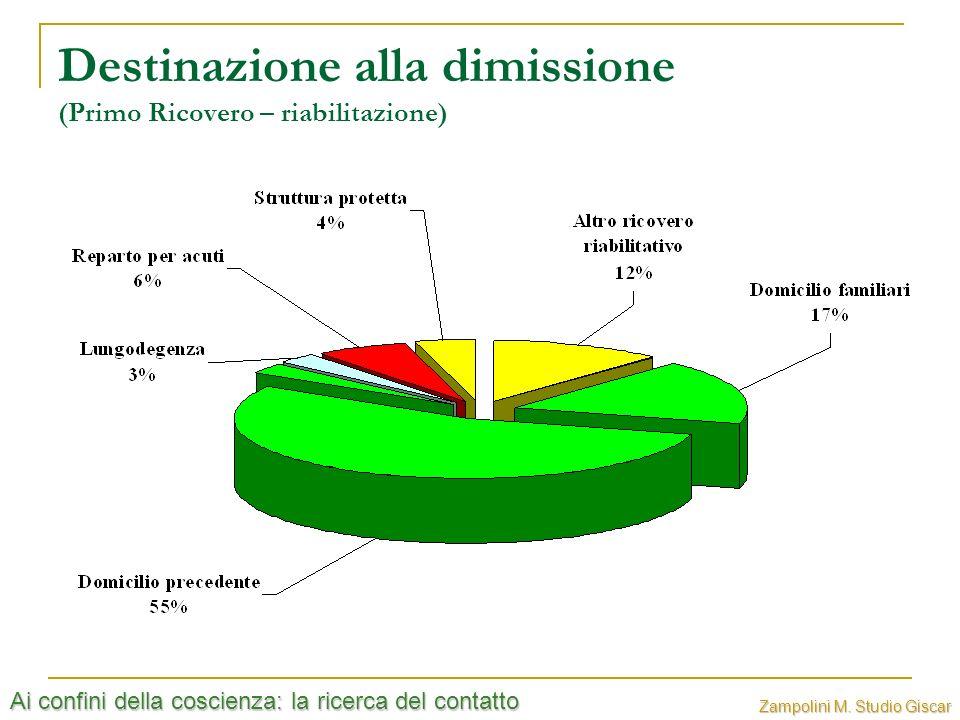 Ai confini della coscienza: la ricerca del contatto Zampolini M. Studio Giscar Destinazione alla dimissione (Primo Ricovero – riabilitazione)