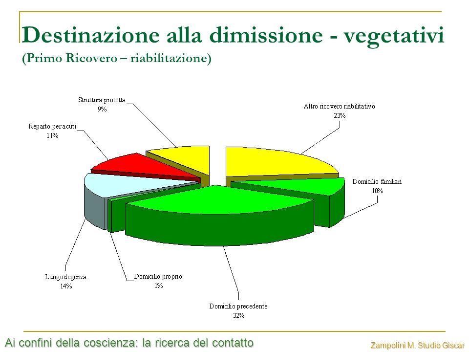 Ai confini della coscienza: la ricerca del contatto Zampolini M. Studio Giscar Destinazione alla dimissione - vegetativi (Primo Ricovero – riabilitazi