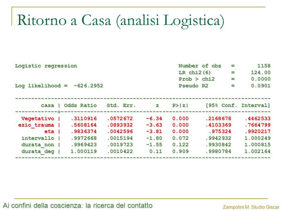 Ai confini della coscienza: la ricerca del contatto Zampolini M. Studio Giscar Ritorno a Casa (analisi Logistica) Logistic regression Number of obs =