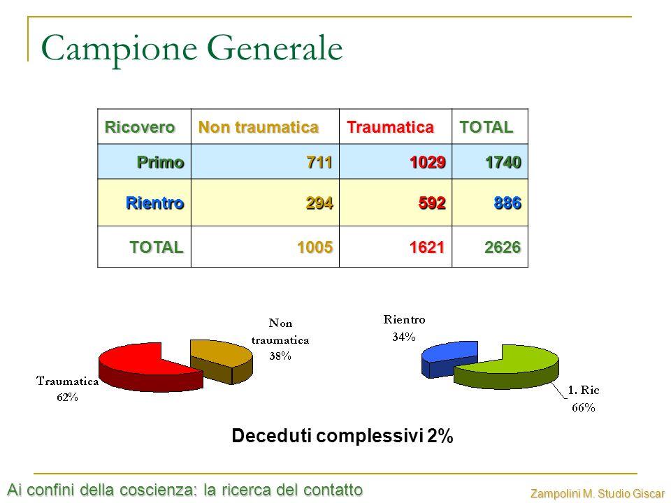 Ai confini della coscienza: la ricerca del contatto Zampolini M. Studio Giscar Campione GeneraleRicovero Non traumatica TraumaticaTOTALPrimo7111029174