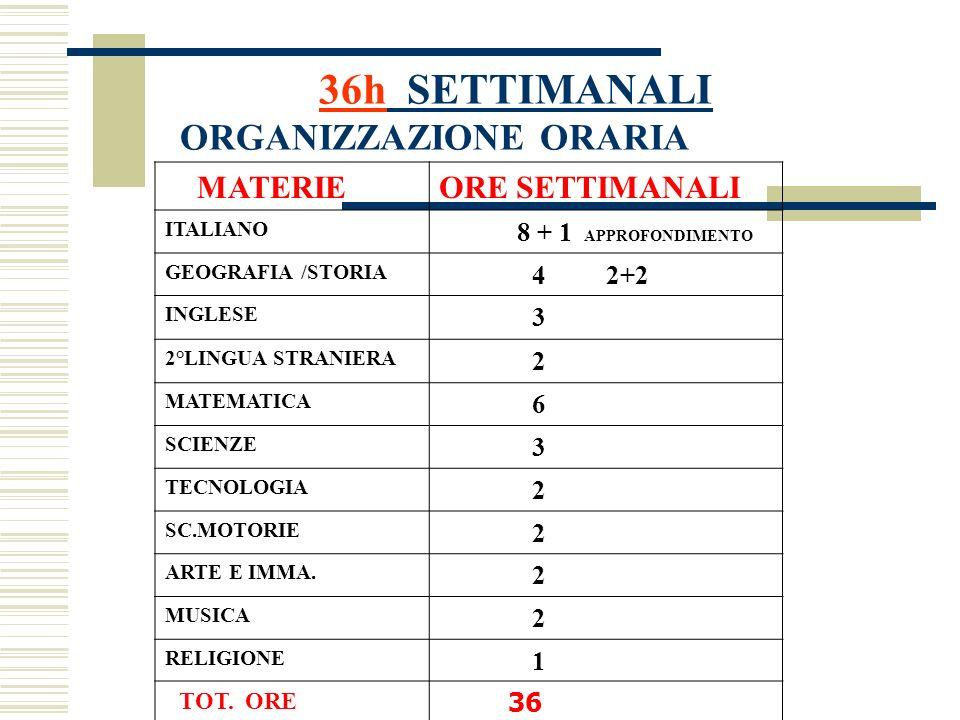 36h SETTIMANALI ORGANIZZAZIONE ORARIA MATERIEORE SETTIMANALI ITALIANO 8 + 1 APPROFONDIMENTO GEOGRAFIA /STORIA 4 2+2 INGLESE 3 2°LINGUA STRANIERA 2 MAT