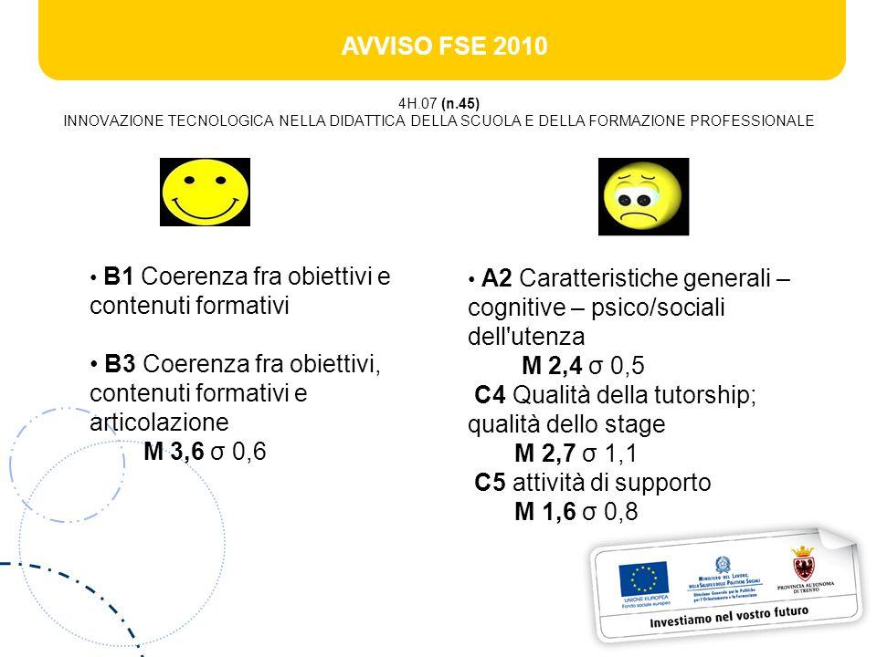AVVISO FSE 2010 4H.07 (n.45) INNOVAZIONE TECNOLOGICA NELLA DIDATTICA DELLA SCUOLA E DELLA FORMAZIONE PROFESSIONALE B1 Coerenza fra obiettivi e contenuti formativi B3 Coerenza fra obiettivi, contenuti formativi e articolazione M 3,6 σ 0,6 A2 Caratteristiche generali – cognitive – psico/sociali dell utenza M 2,4 σ 0,5 C4 Qualità della tutorship; qualità dello stage M 2,7 σ 1,1 C5 attività di supporto M 1,6 σ 0,8